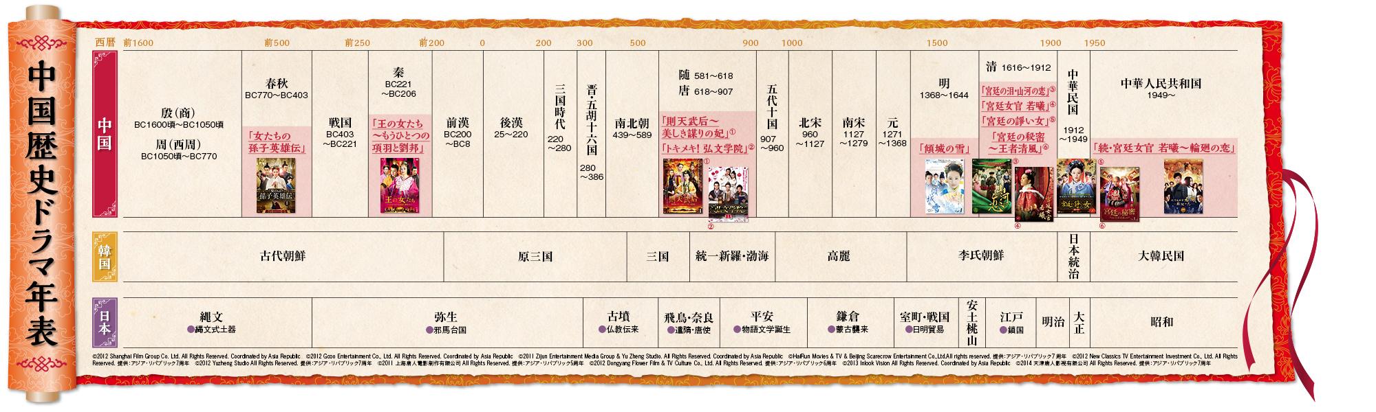年 中国 表 歴史